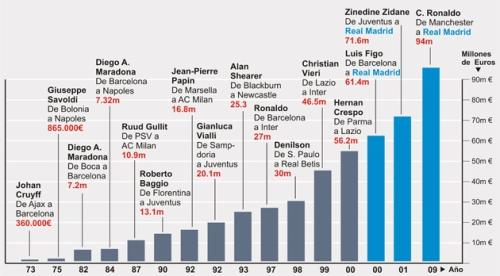 De Cruyff a C. Ronaldo